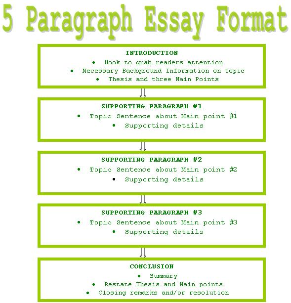 5 parts of a paragraph essay